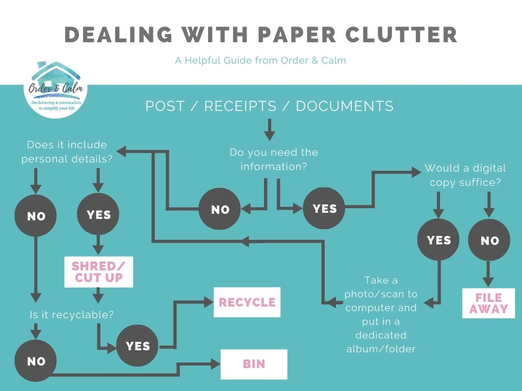 A flowchart from Order and Calm on how to keep on top of paper clutter